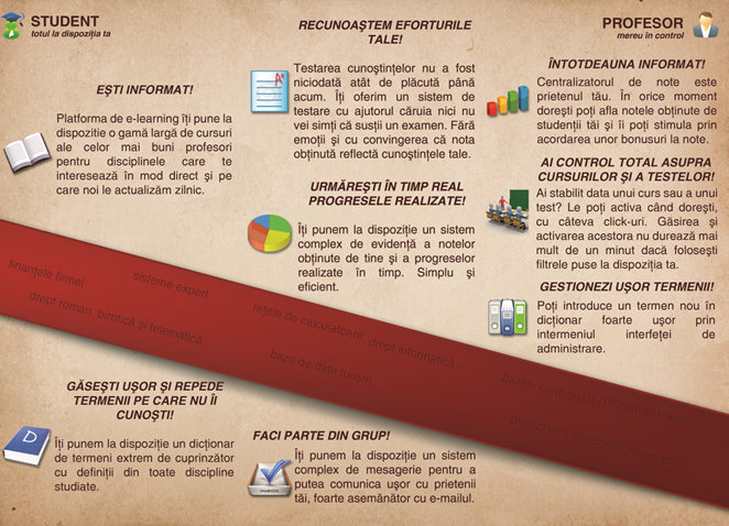 Software educational - platforma e-learning